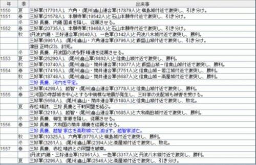 戦国シミュレーションゲーム ~戦国時代Light/DX~ Game Screen Shot4